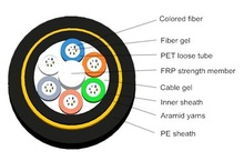 All dielectric self-supporting ADSS optic fiber cable