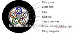 Outdoor Single/Muti- mode fiber Stranded Multi-tube single sheath fiber optic cable -GYTA