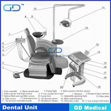 GD Medical DDU-ANNA CE Approved 2014 hot ! new economic dental chair/ dental unit