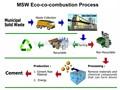 Gaseificação de incineração equipamento da máquina do sistema de planta/potência calor geraçãodeenergia sistema de rsu, lixo zero de resíduos