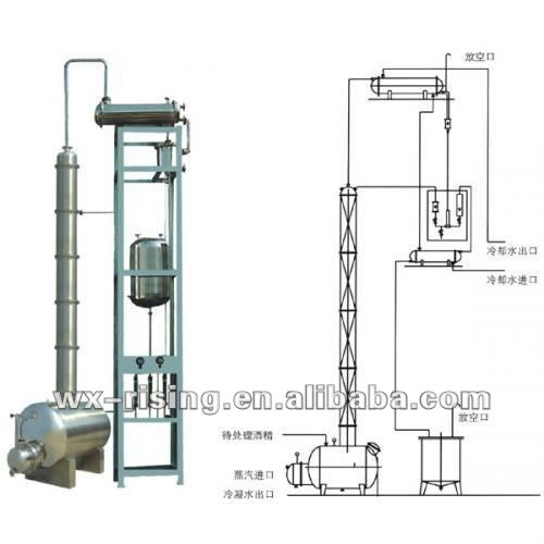 Ethanol Distillation