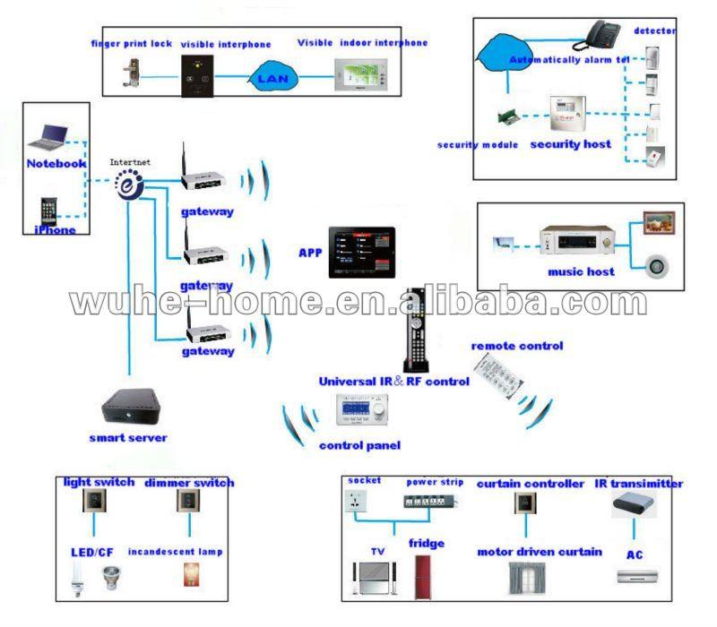 Home Automation Design Thejots Net