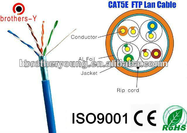 ftp cat 5e lan kablo ihracat İran