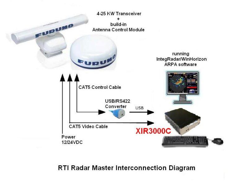 XIR3000C Master Marine Radar System with ARPA