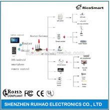 Home Automation/Smart Home/RF Smart Home Automation
