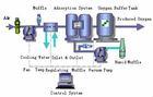 Oxygen from VPSA Oxygen Generator (Agent Needed)