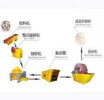 High efficient Sand making line widly used gravel