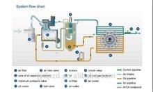 BLT Screw Compressor 120A-475A