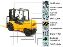 Forklifts New and Used and associated services