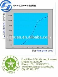 VAWT 10kw Richuan New model Vertical hybrid solar wind energy power