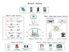 Smart Home PCBA | Smart Home Switch | Smart Home