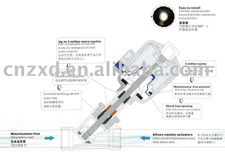 angle seat flow control valve brass or ss(control valve,angle valve)
