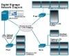 WELDON Plasma or LCD Dynamic Network Digital Signage Software, network sofeware
