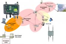 smarthopper ultra AP(access point)/MP(mesh point),wireless mesh network,