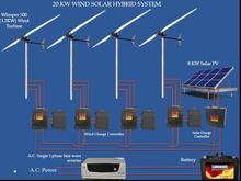 20 KW ( 3.2 KW Wind Turbine X 4 Nos & 8KW SPV) Wind Solar Hybrid System
