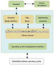 Fieldbus Development Toolkit, Software Development