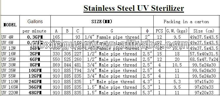 UV Sterilizer 16w