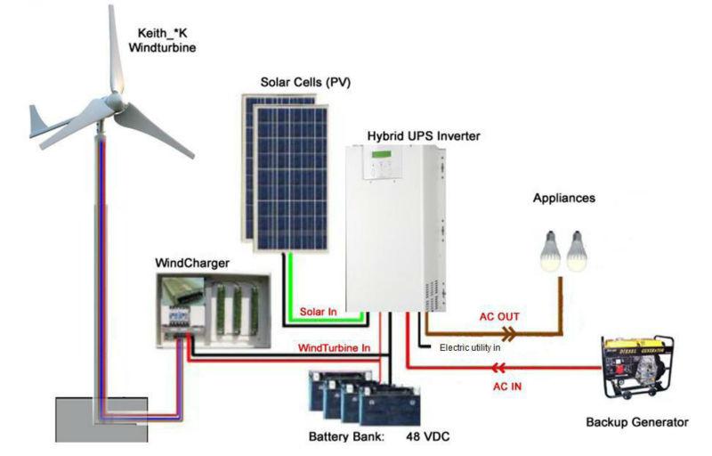 Hybrid Energy Systems Hors Réseau Système D'énergie