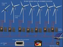 50 KW Wind Solar Hybrid System