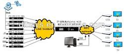 Best-Selling catv headend solution with mpeg2/mpeg4 encoder,FTA IRD gateway,IP qam modulator