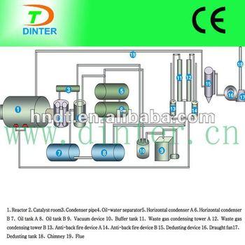 Green-tech pyrolysis tire recycling system