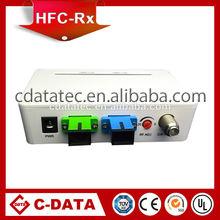 CATV Fiber Optical receiver,FTTH Optical node for EPON application