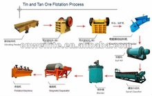 15 - 25 Ton Per Hour Copper / Tin / Tan Ore Processing Plants Flow Chart