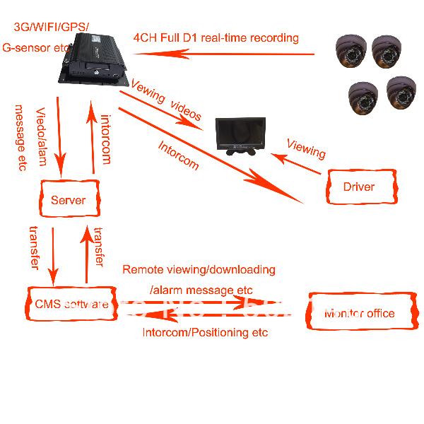 2013 newest hd dvr! TS-610 High-end HDD 4CH H.264 comcast dvr 3g gps wifi g-sensor Lan Port ( RJ45)(China (Mainland))