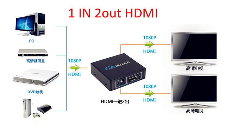 HDMI 2-PORT SPLITTER