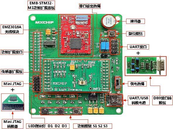 Stm32w108cbu61 znet pro kit wireless zigbee adk-sk(China (Mainland))