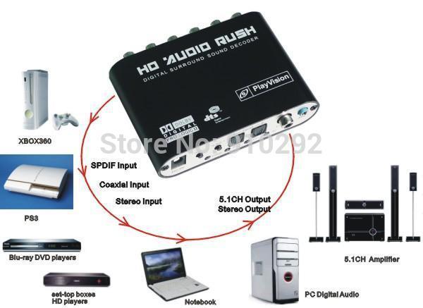 5.1 Digital 5.1 Ac3 Dts hd Audio Gear
