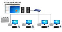 LYVM Desktop Virtualization for Enterprise, Education, SMB, Government