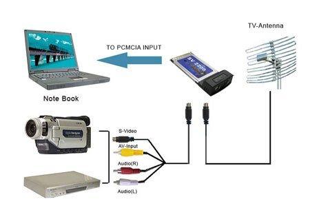 PCMCIA TV para laptop , PCMCIA TV Turner Smart TV Cartão Para Laptop Vídeo shiping DVR PVR- livre(China (Mainland))