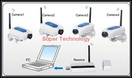 USB Wireless kits,IP camera,motion detector,Network Remote Monitor,WIRELESS CCTV,DVR Video,wireless camera,10-200M distance work(China (Mainland))