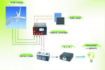 300w solar and wind hybrid system.50w wind turbine,60w solar panel,200w hybirid controller,300w inverter,free shipping