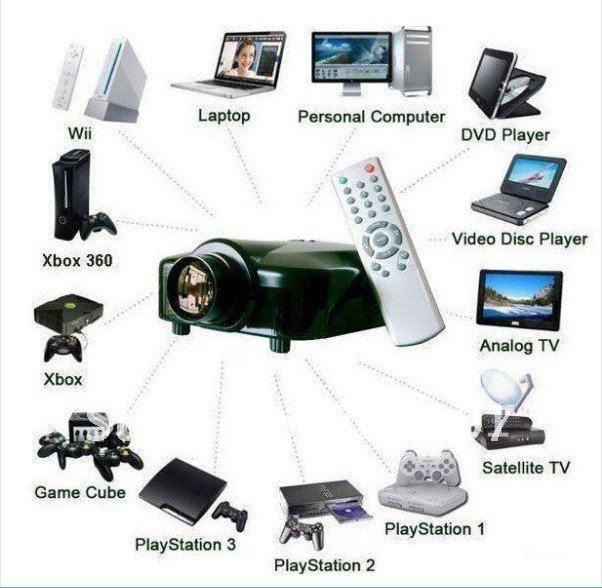 Dropshipping LED Pocket Projector,Video TV/HDMI/USB/VGA/AV for game home cinema gift product Free shipping(China (Mainland))