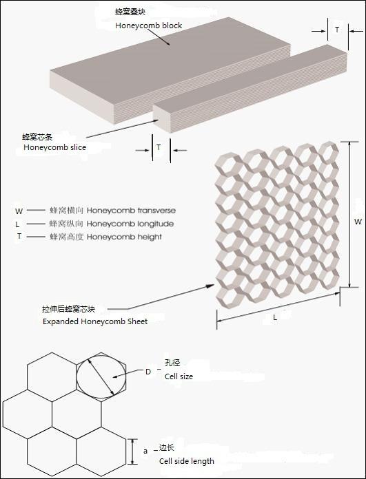 Honeycomb Core Panels Honeycomb Core Density