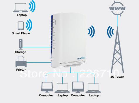free shipping Telstra Bigpond Gateway 3G21WT 3G21WB 3G Wireless Router 802.11n 300M Network(China (Mainland))