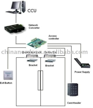 A Complete Home Access Control System Access Controller