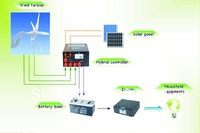 300w solar and wind hybrid system.50w wind turbine,40w solar panel,200w hybirid controller,300w pure sine wave inverter